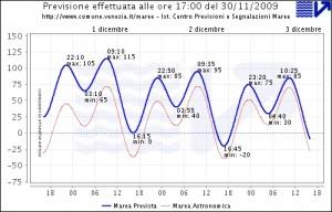 Die Wasserstände in Venedig werden täglich in dieser Grafik gezeigt (Qelle: Commune di Venezia)